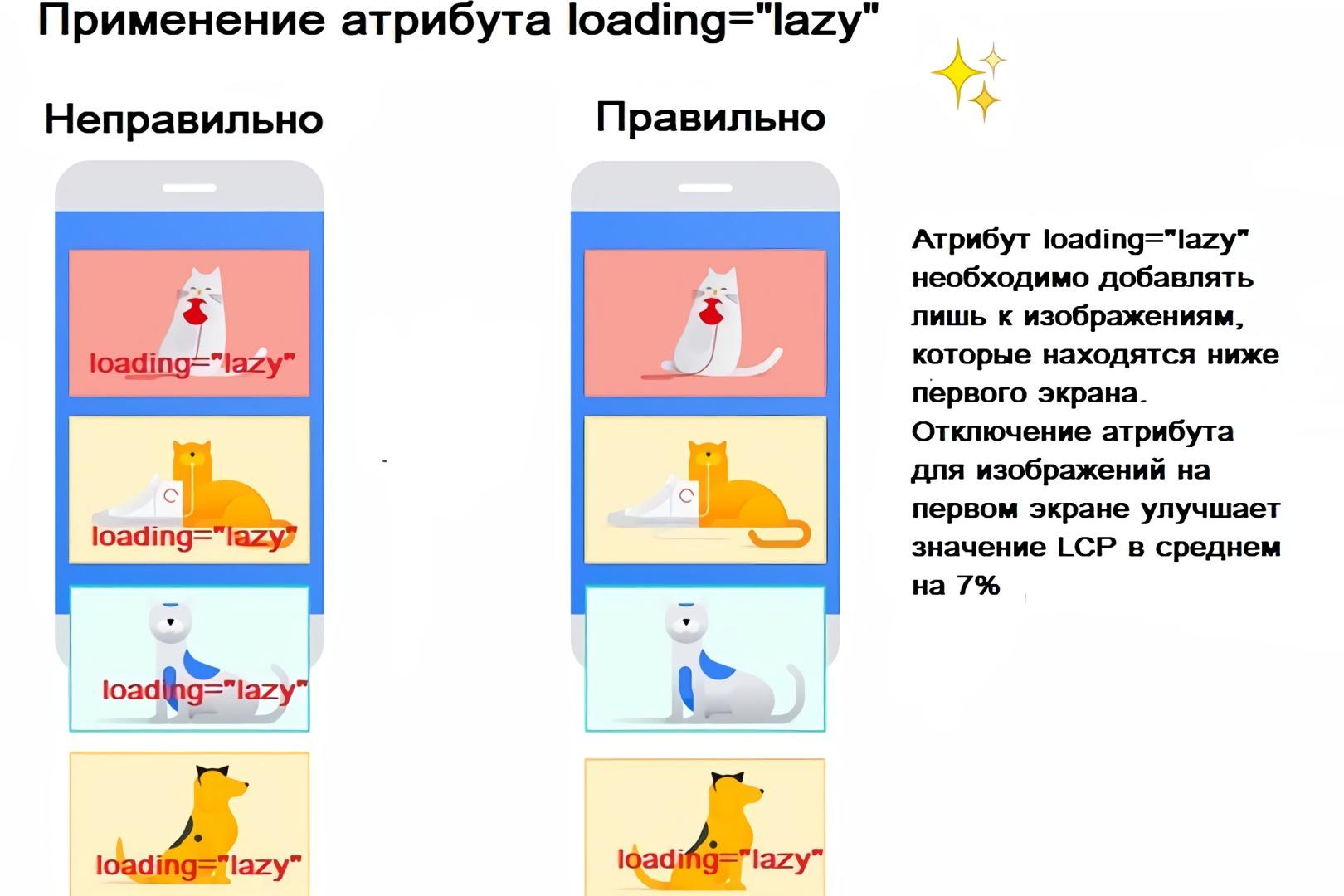 Правильное применение атрибута loading = lazy